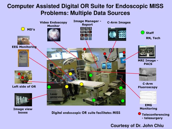 Computer assisted digital or suite for endoscopic miss problems multiple data sources