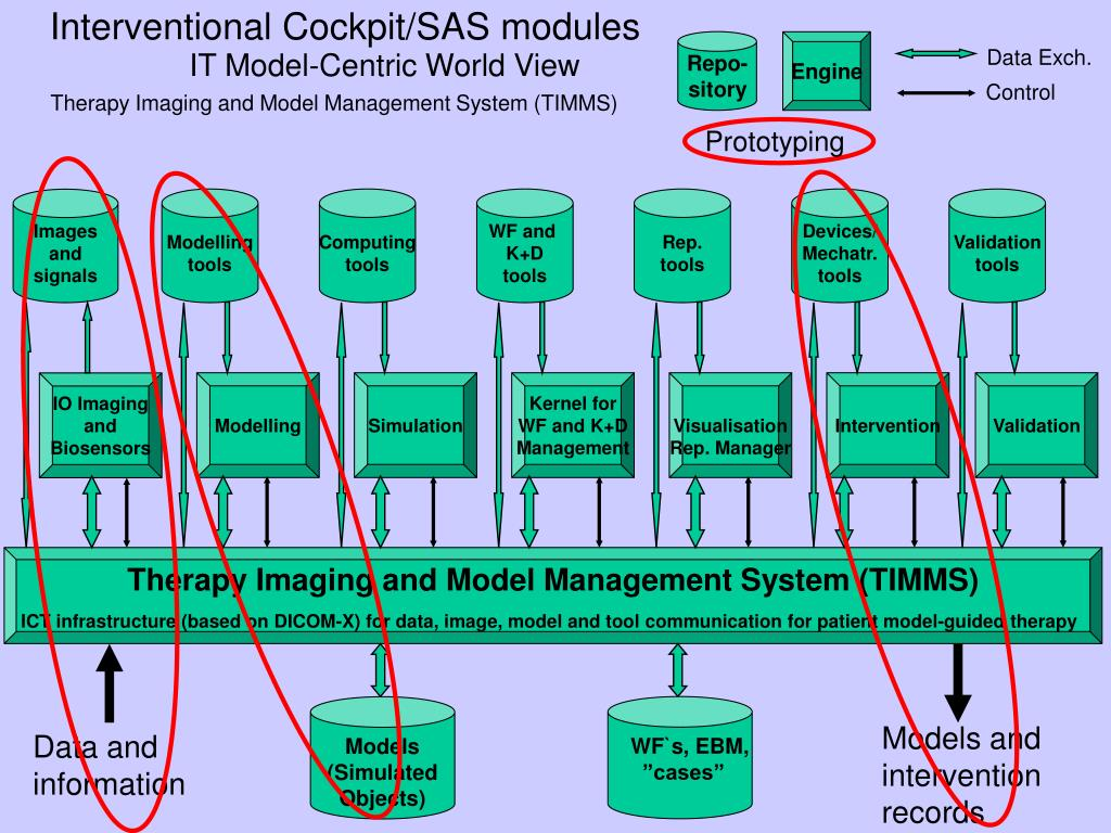 Interventional Cockpit/SAS modules
