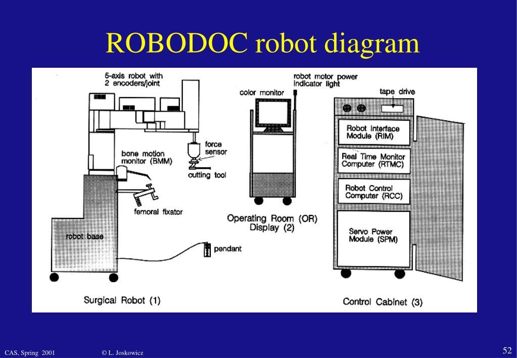 ROBODOC robot diagram