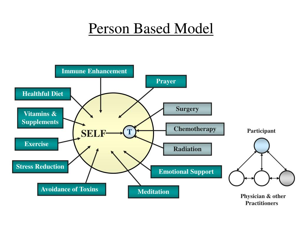 Person Based Model