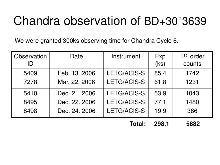 Chandra observation of