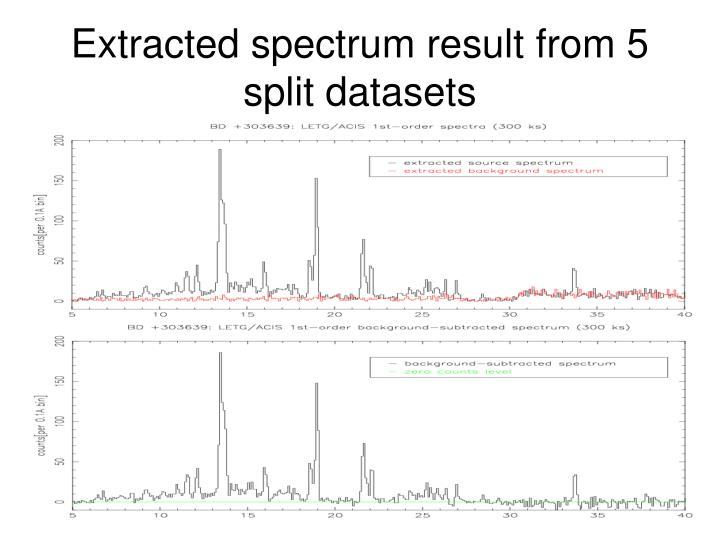 Extracted spectrum result from 5 split datasets