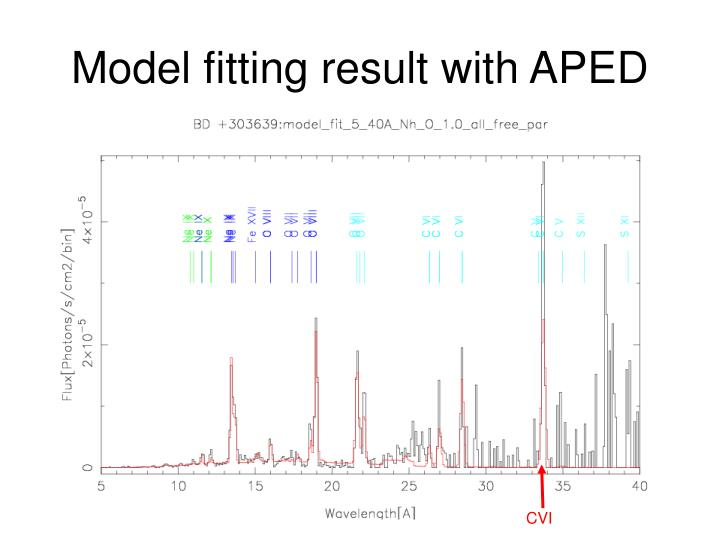 Model fitting result with APED