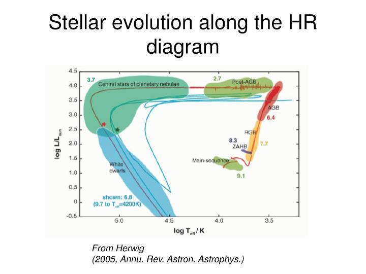 Stellar evolution along the HR diagram