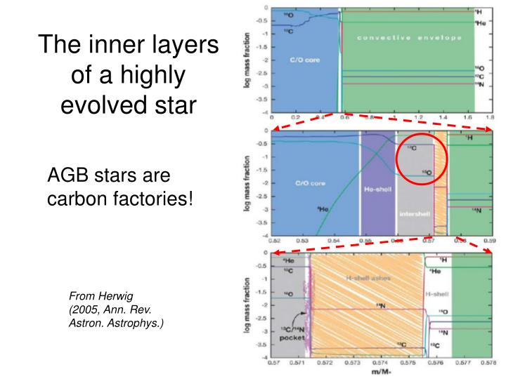 The inner layers of a highly evolved star