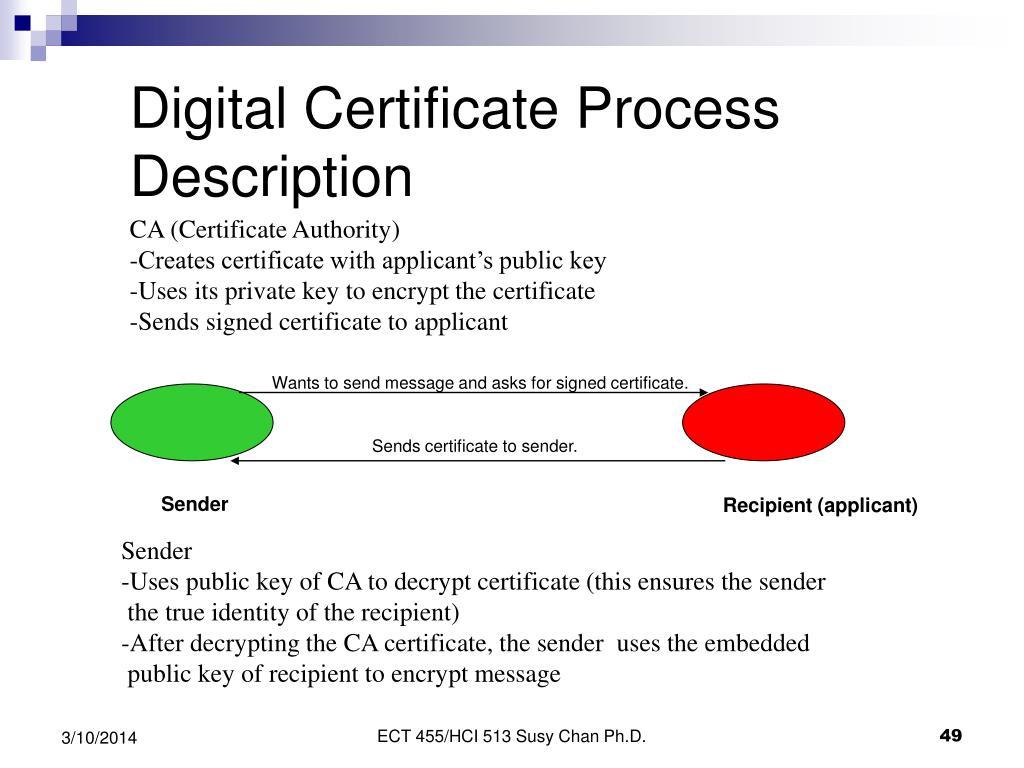 Digital Certificate Process Description