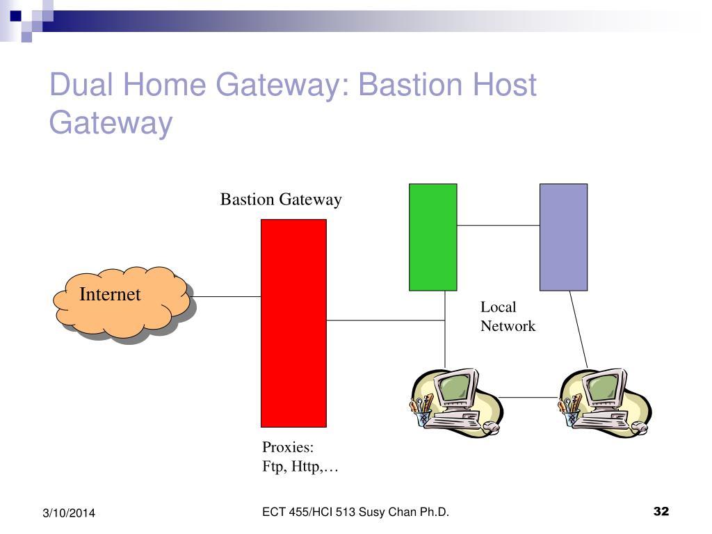 Dual Home Gateway: Bastion Host Gateway