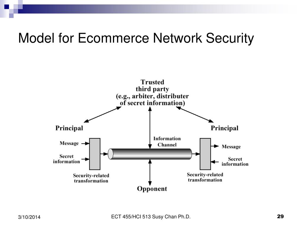 Model for Ecommerce Network Security