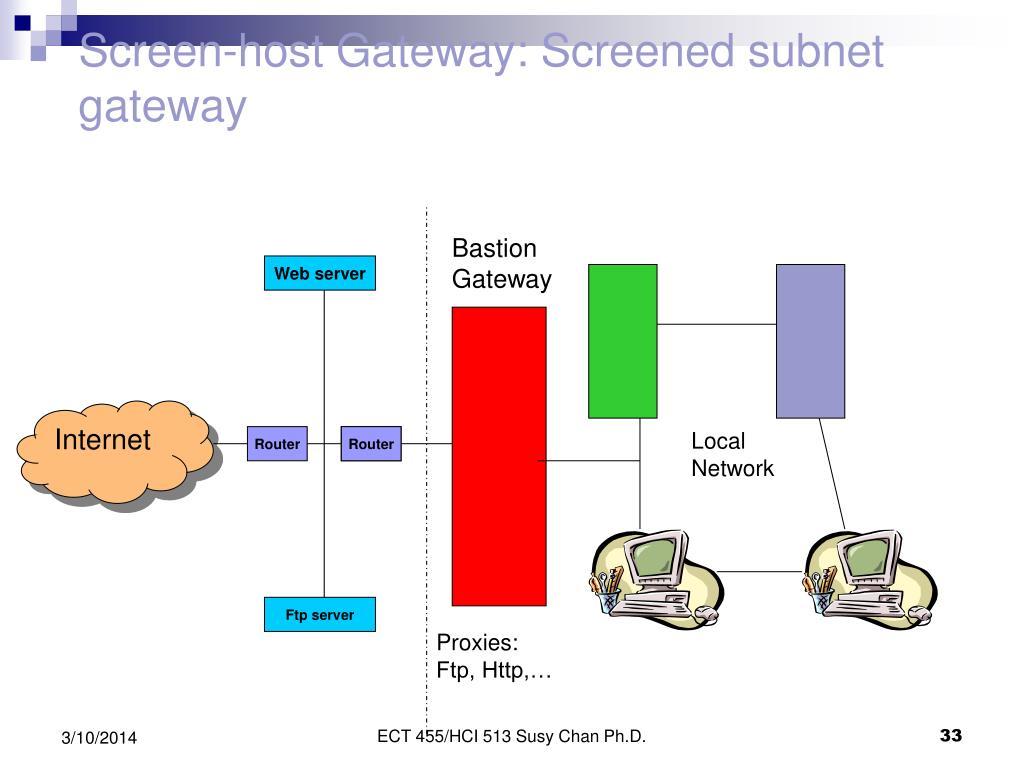 Screen-host Gateway: Screened subnet gateway