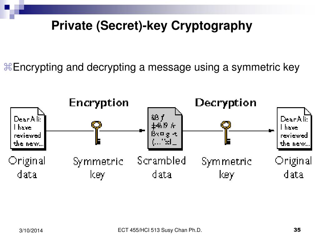 Private (Secret)-key Cryptography