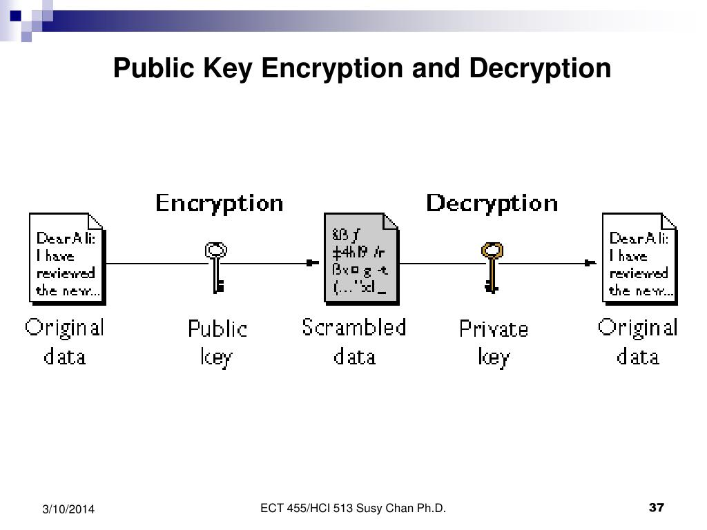 Public Key Encryption and Decryption