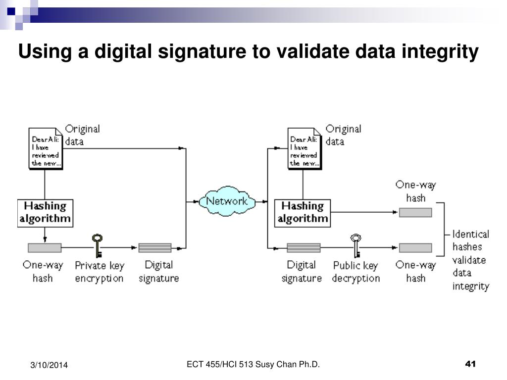 Using a digital signature to validate data integrity