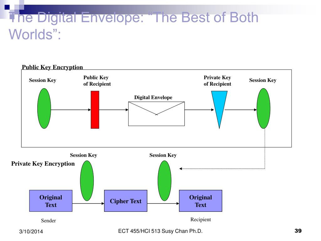 "The Digital Envelope: ""The Best of Both Worlds"":"