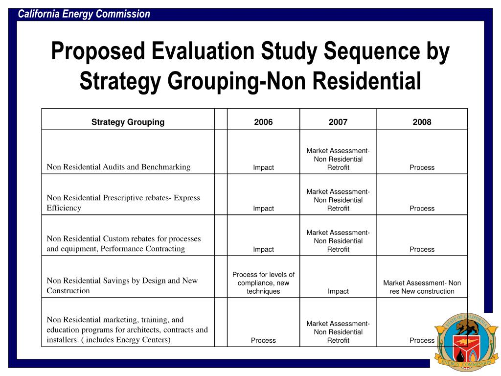 Proposed Evaluation Study Sequence by Strategy Grouping-Non Residential