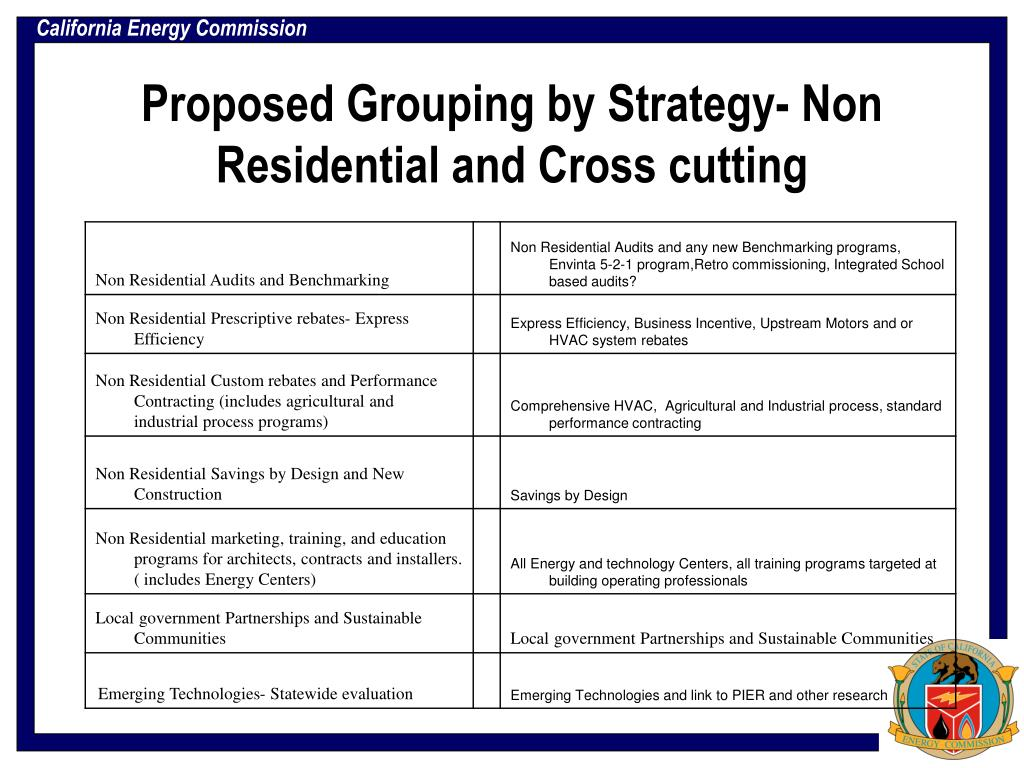 Proposed Grouping by Strategy- Non Residential and Cross cutting