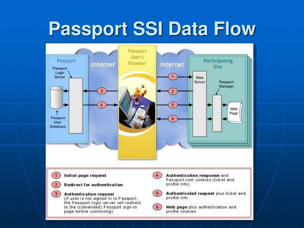 Passport SSI Data Flow
