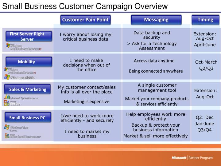 Small Business Customer Campaign Overview