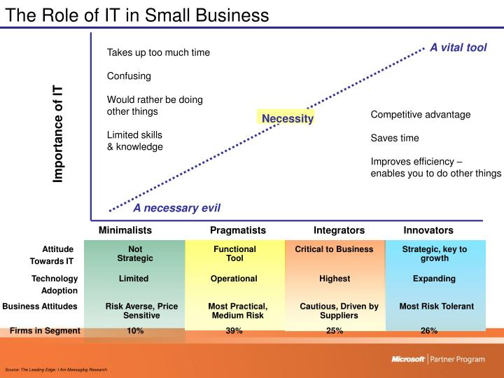 The Role of IT in Small Business