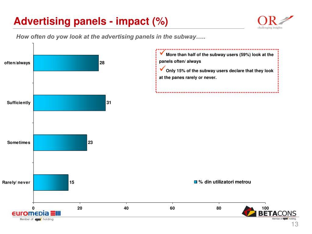 Advertising panels - impact (%)