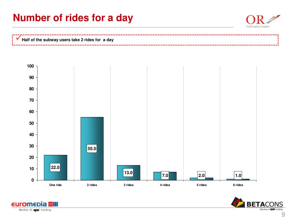 Number of rides for a day