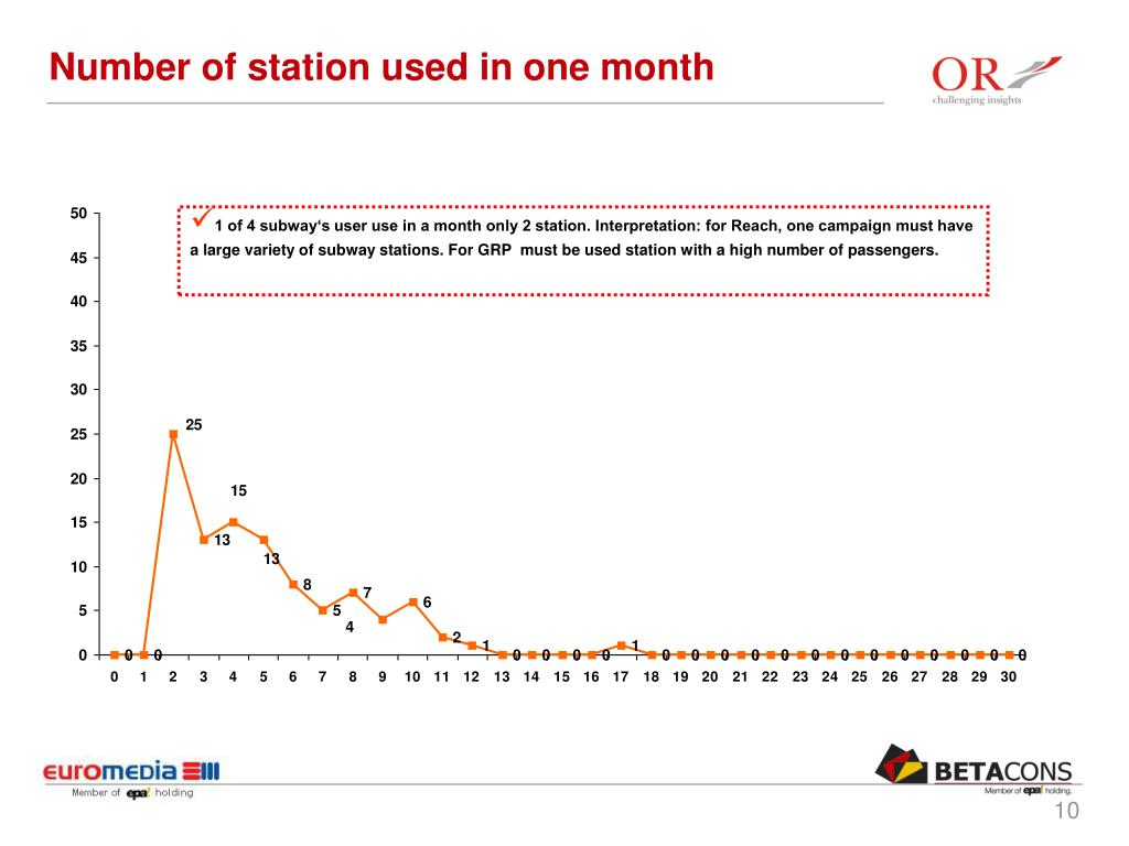 Number of station used in one month