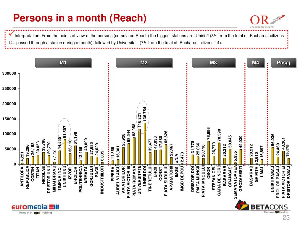 Persons in a month (Reach)
