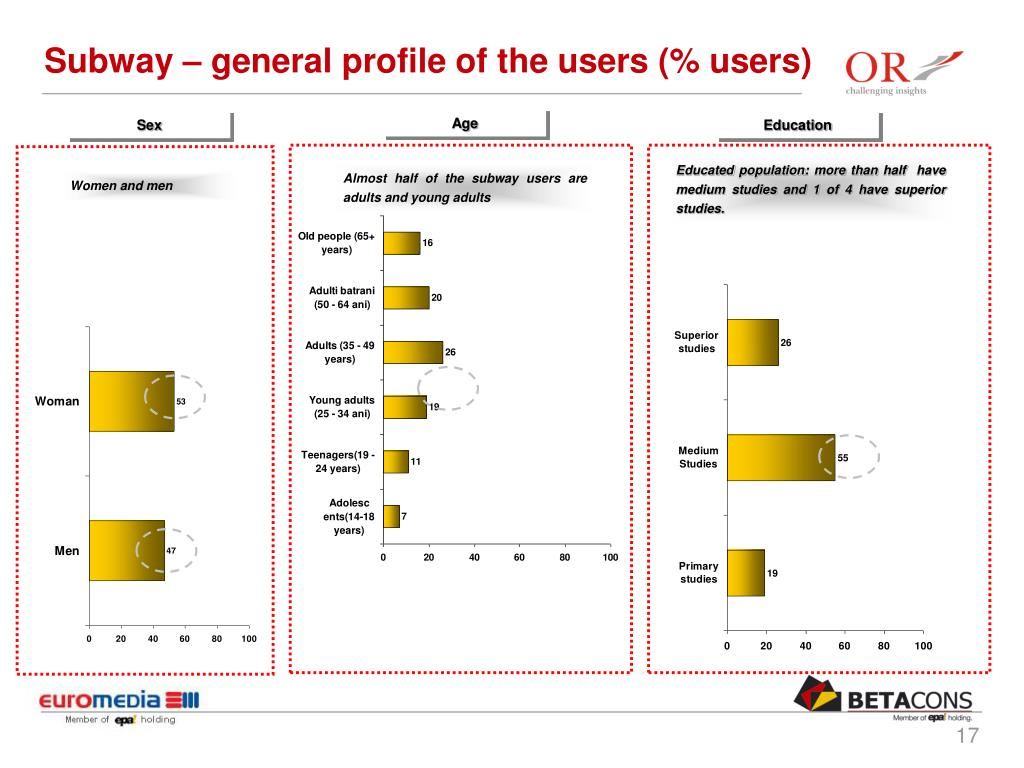 Subway – general profile of the users (% users)