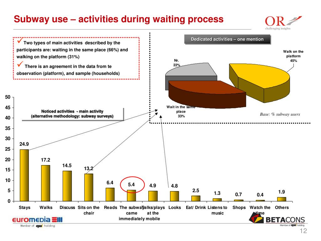 Subway use – activities during waiting process
