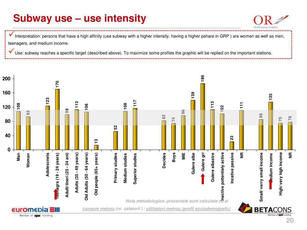 Subway use – use intensity