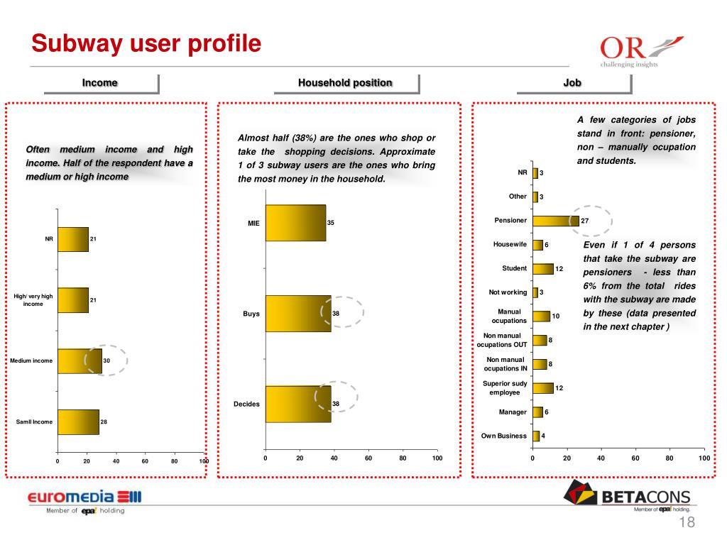 Subway user profile