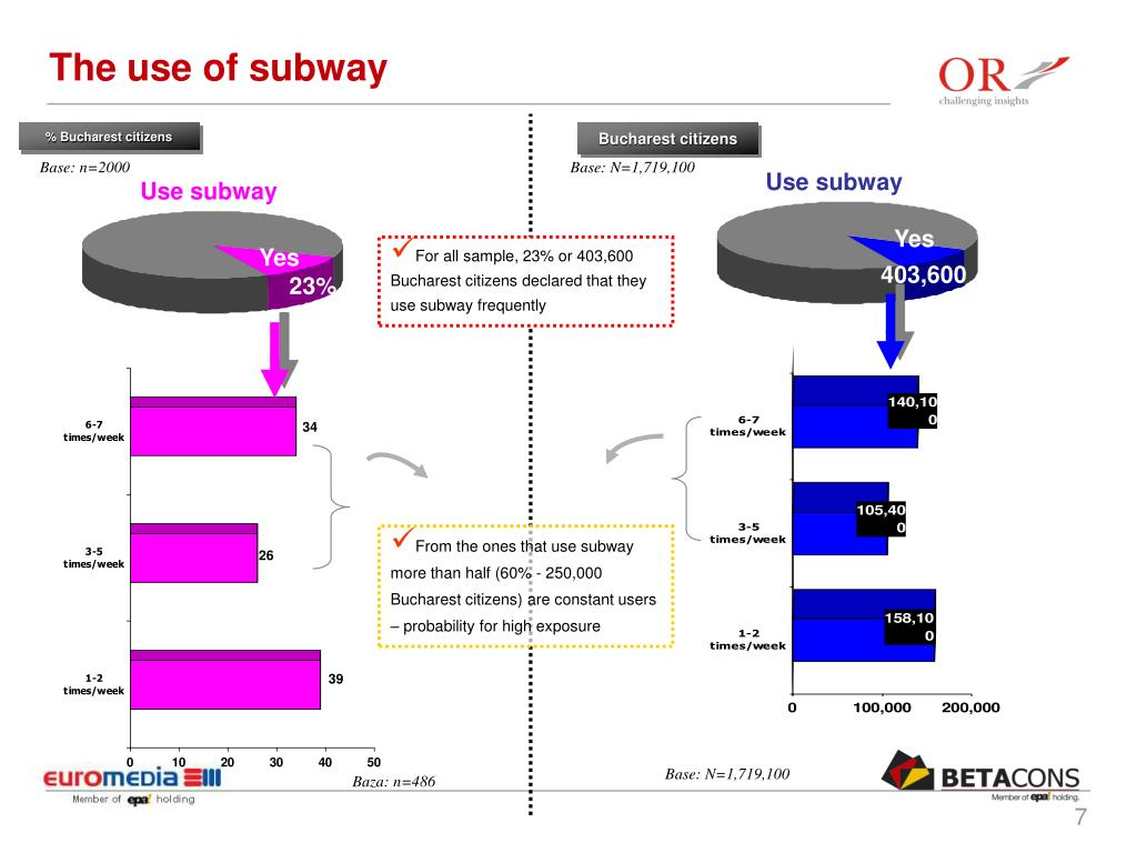 The use of subway