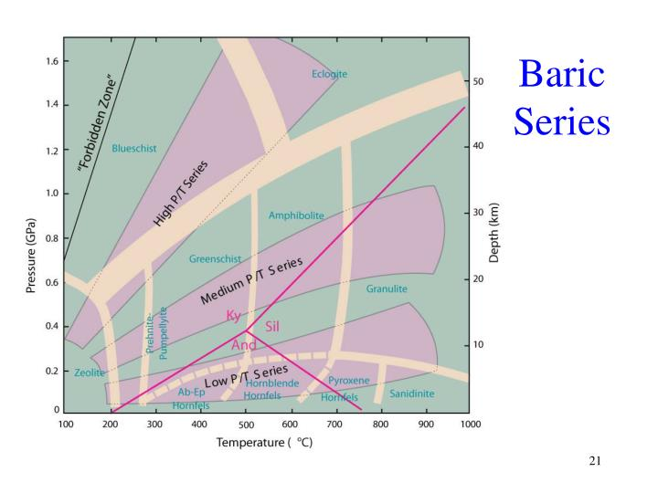 Baric Series