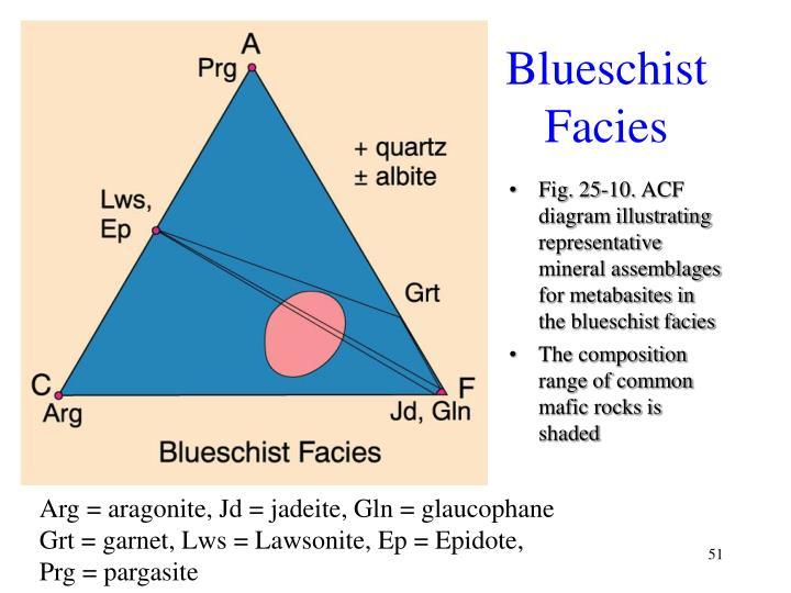Blueschist Facies