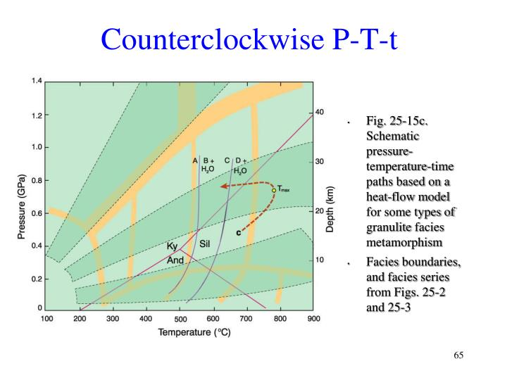 Counterclockwise P-T-t