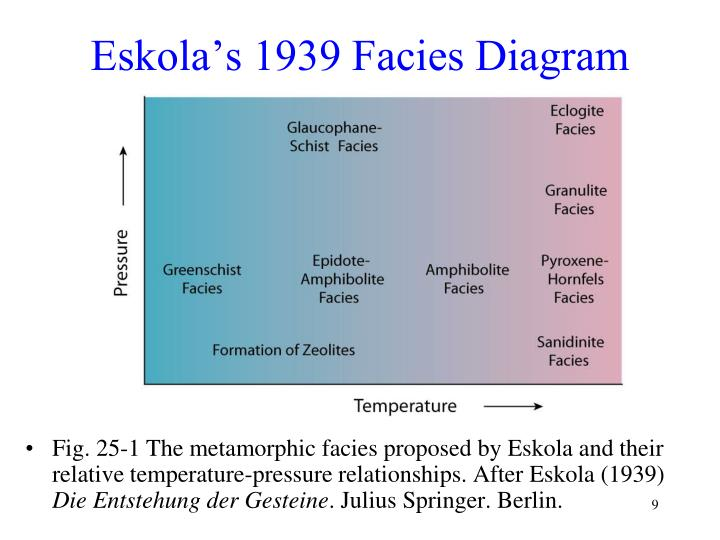 Eskola's 1939 Facies Diagram