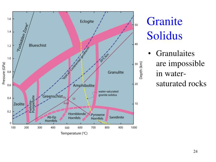 Granite Solidus