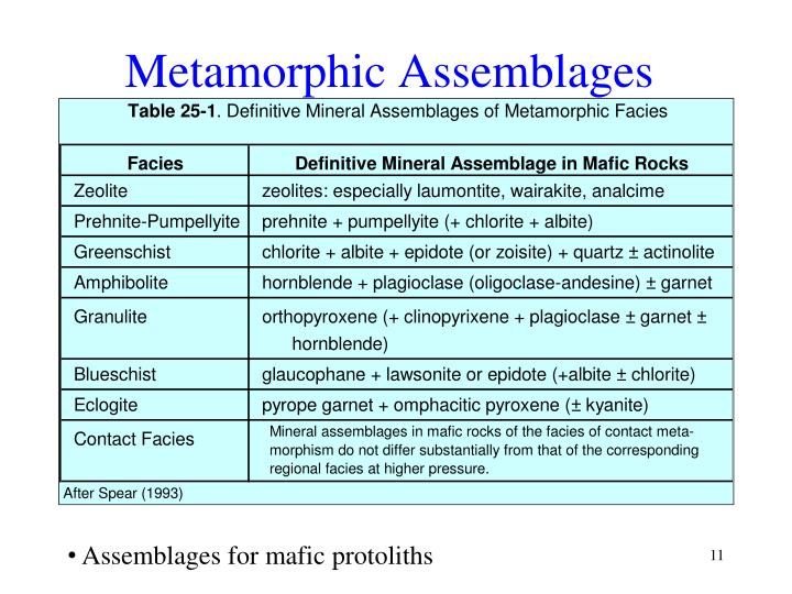 Metamorphic Assemblages