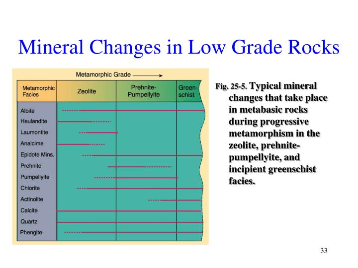 Mineral Changes in Low Grade Rocks