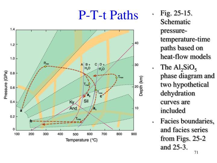 P-T-t Paths