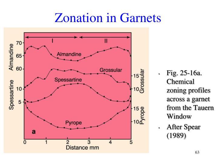 Zonation in Garnets