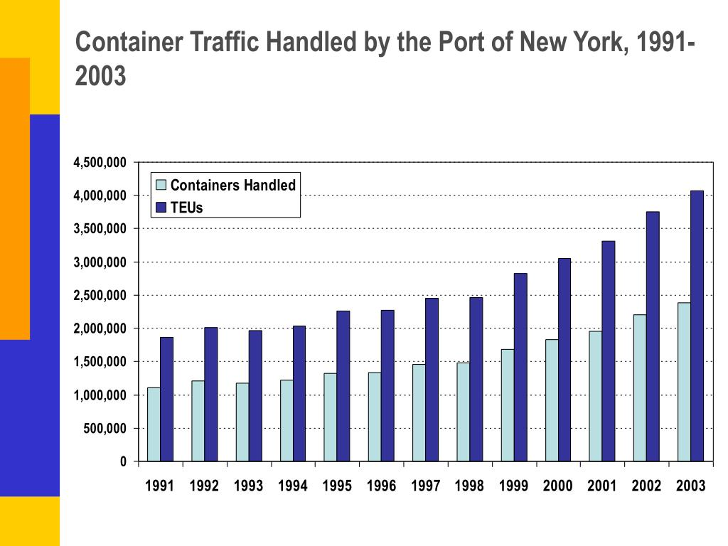 Container Traffic Handled by the Port of New York, 1991-2003