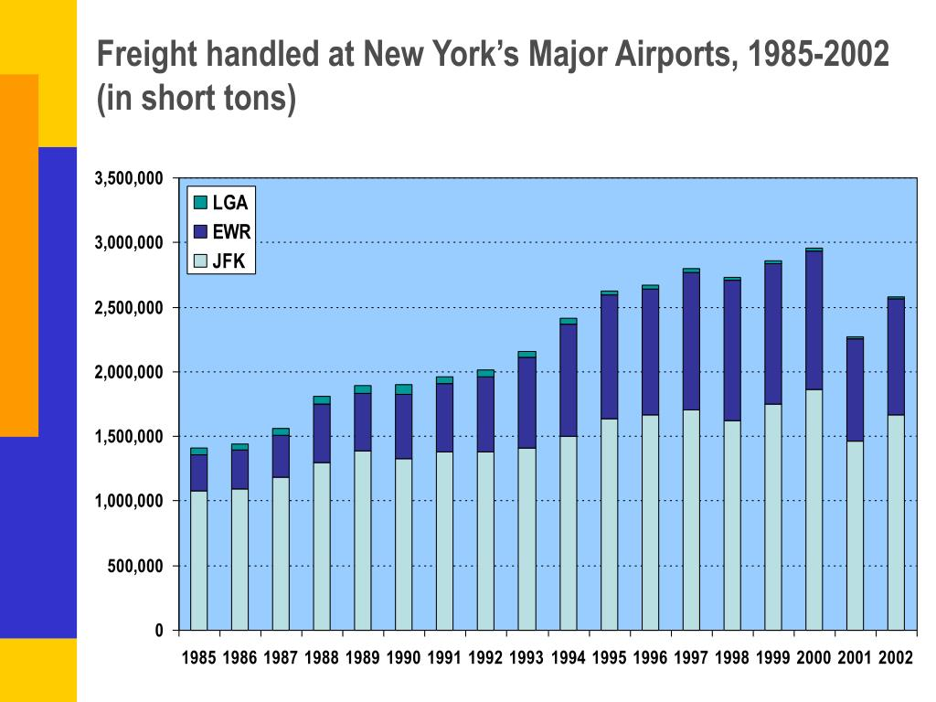 Freight handled at New York's Major Airports, 1985-2002 (in short tons)