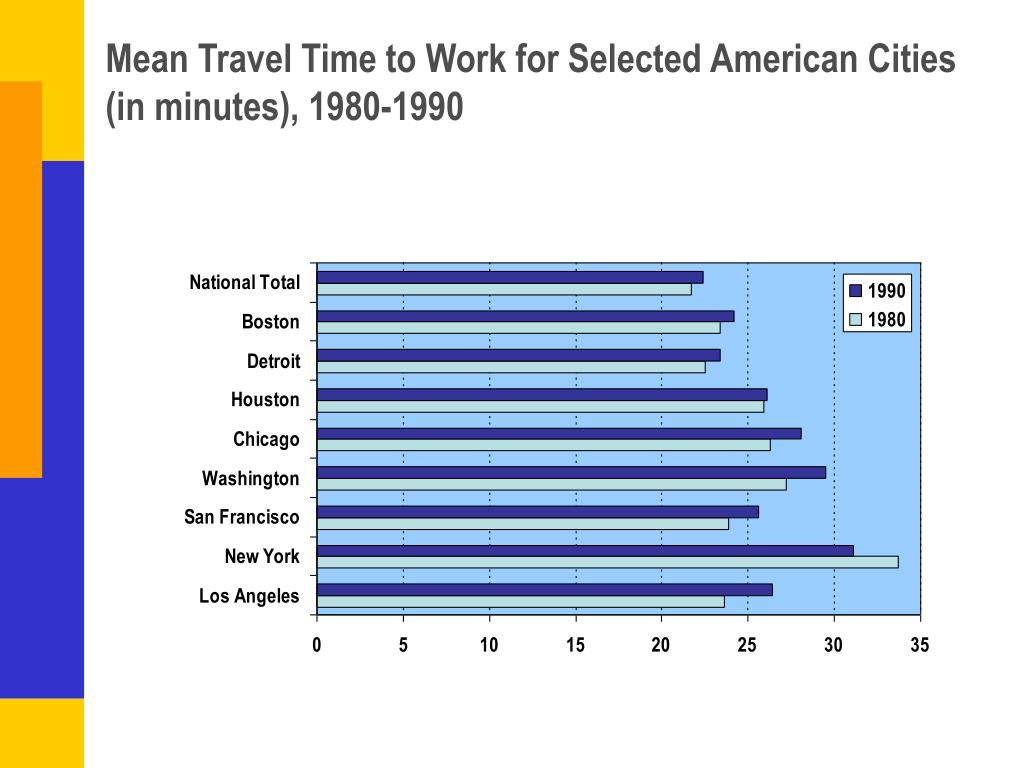 Mean Travel Time to Work for Selected American Cities (in minutes), 1980-1990