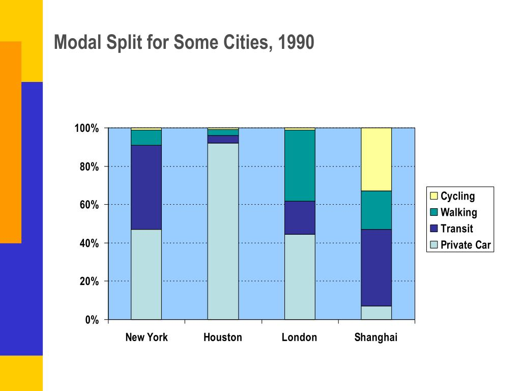 Modal Split for Some Cities, 1990