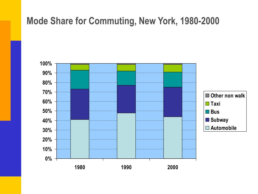 Mode Share for Commuting, New York, 1980-2000