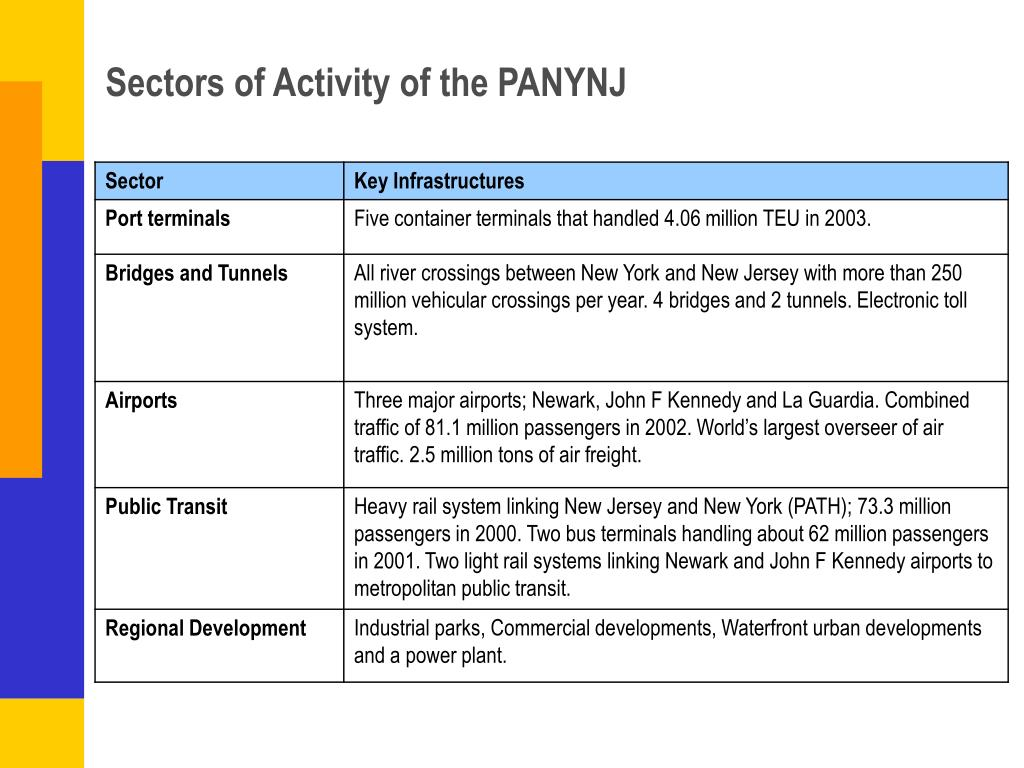 Sectors of Activity of the PANYNJ
