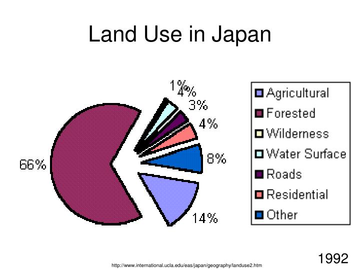 Land use in japan