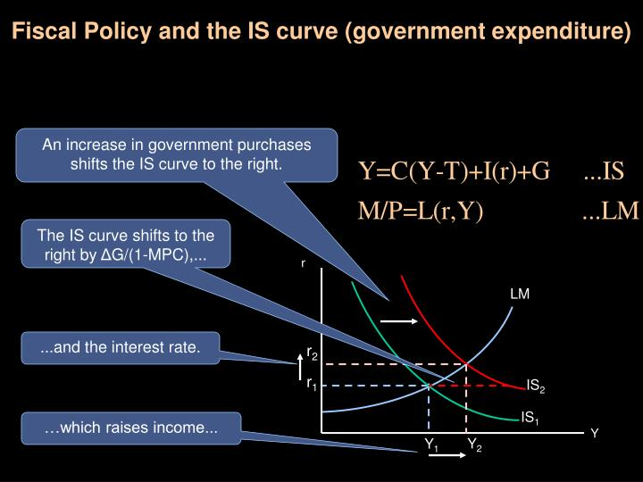 Fiscal policy and the is curve government expenditure
