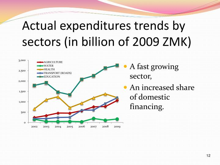 Actual expenditures