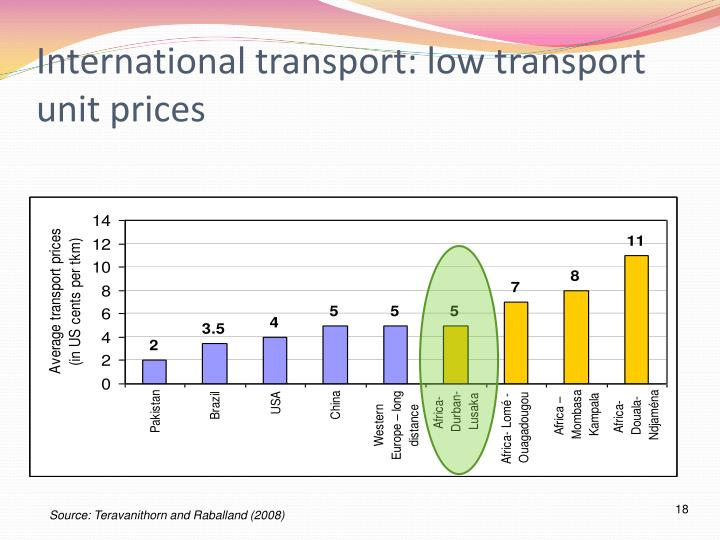 International transport: low transport unit prices